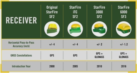 Deere Receivers Thru the Years
